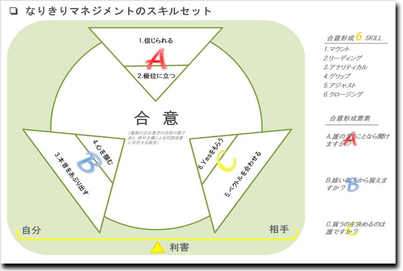 合意形成の要素と6つのスキル